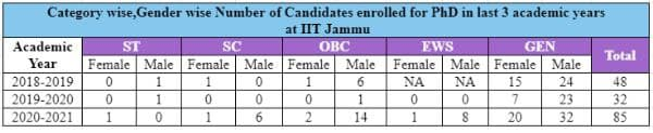 Table: Category wise and gender wise enrolled PhD candidates from IIT Jammu from 2018-2021