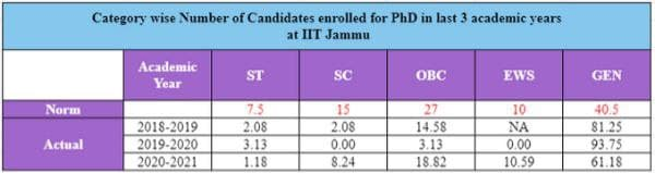 Table: Category wise enrolled PhD candidates from IIT Jammu from 2018-2021