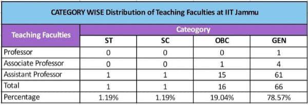 Table: Category wise distribution of teaching faculties at IIT Jammu as on May 2021