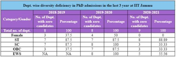 Table: Department wise diversity deficiency in PhD admissions with specifications on departments with zero candidates at IIT Jammu as on May 2021.