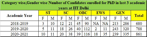 Table - IIT Delhi category wise PhD enrollment percentage in 2018-2021