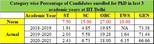 Table - IIT Delhi gender wise PhD enrollment in 2018 - 2021