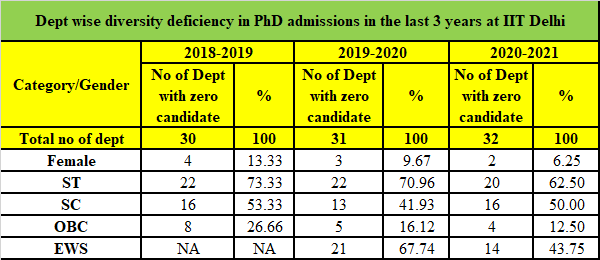 Table - IIT Delhi - department wise diversity deficiency in PhD enrollment from 2018 - 2021